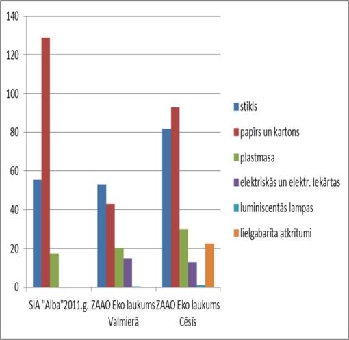 """2.att. Šķiroti savākto atkritumu (t/gadā) daudzuma salīdzinājums starp SIA """"Alba"""" savāktajiem un SIA """"ZAAO"""" datiem par 2 EKO laukumiem Ziemeļvidzemē"""