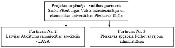 projekta organizatoriskā struktūra